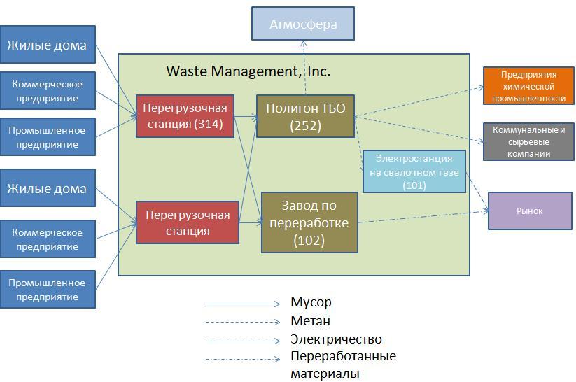 Рис. 3. Производственная цепочка Waste Management. Источник: составлено автором на основании данных форм отчётности 10-K