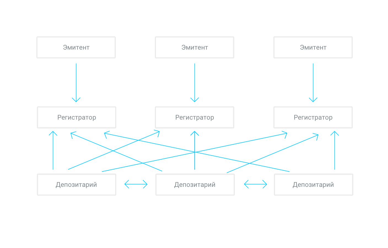 Рис. 2. Схема обслуживания ценных бумаг между депозитариями и реестродержателями без центрального депозитария
