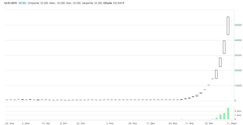 Рис. 5. Рост акций «ОКС» в течение 13 дней