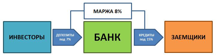сравнительный анализ облигаций и банковского кредита взять кредит без процентов в россии