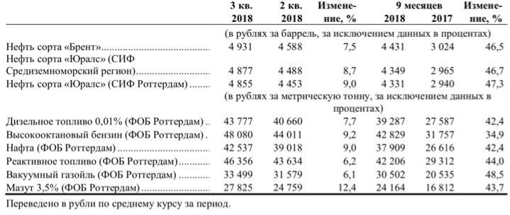 Рис. 3. Средняя цена на нефть и нефтепродукты в рублях