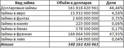 Рис. 4. Распределение валютных обязательств в абсолютных значениях