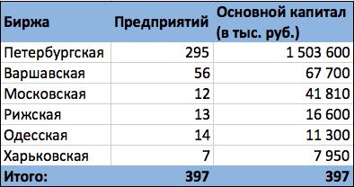 Источник: Торгово-промышленная газета. 1913. 28 дек.