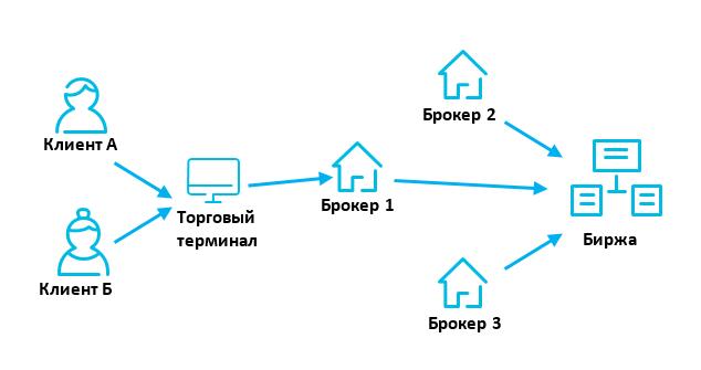 Схема подачи торгового поручения от клиента через брокера на биржу.