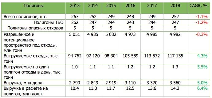 Источник: данные компании, расчёты автора