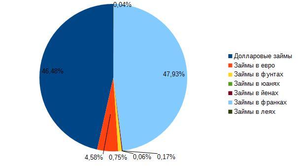 Рис. 3. Распределение валютного долга по валютам