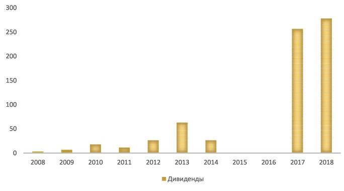 Дивидендные выплаты «Полюс Золото» за 10 лет, руб. на акцию