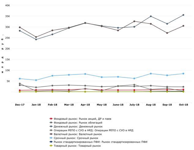 Рис. 1. Графическое отображение объёмов торгов по месяцам и по годам