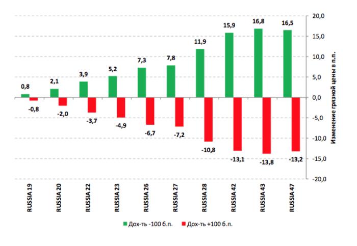 Рис. 2. Изменение «грязной» цены облигации (в п.п.) при росте/падении доходности на 100 б.п. (1%)