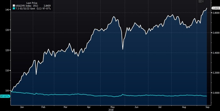 Рис. 2. График изменения цены и доходности 3-летних US Treasuries с начала 2018 года. Левая ось — цена, правая — доходность. Данные на 14.09.2018. Источник: Bloomberg