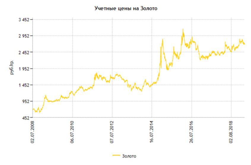 Рис. 1. Динамика цен на золото по данным ЦБ РФ