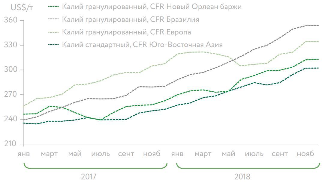 Источник: годовой отчет ПАО «Уралкалий»