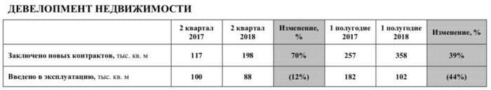 Рис. 1. Отчёт по операционным показателям «Группы ЛСР»