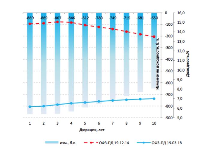 Рис. 1. График доходности безрисковой кривой ОФЗ ПД в период кризиса в 2014 году и в настоящее время