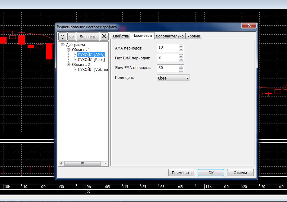 Рис. 5. QUIK 7: построение графика средней цены в терминале