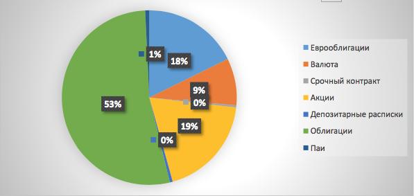 Рис. 3. Среднее распределение активов клиента в Новокузнецке