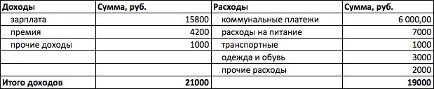 Пример таблицы с данными по Доходам и расходам