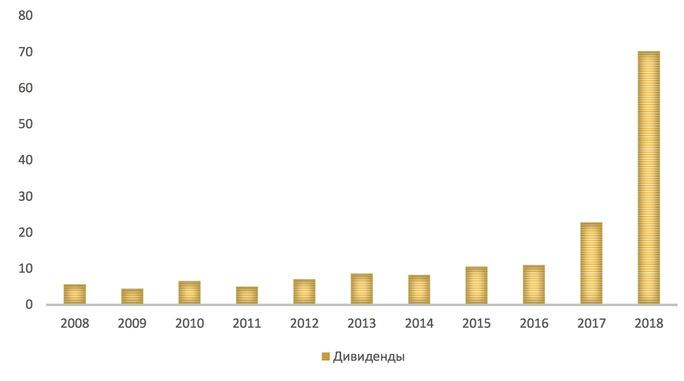 Дивидендные выплаты «Татнефть» за 10 лет, руб. на привилегированную акцию