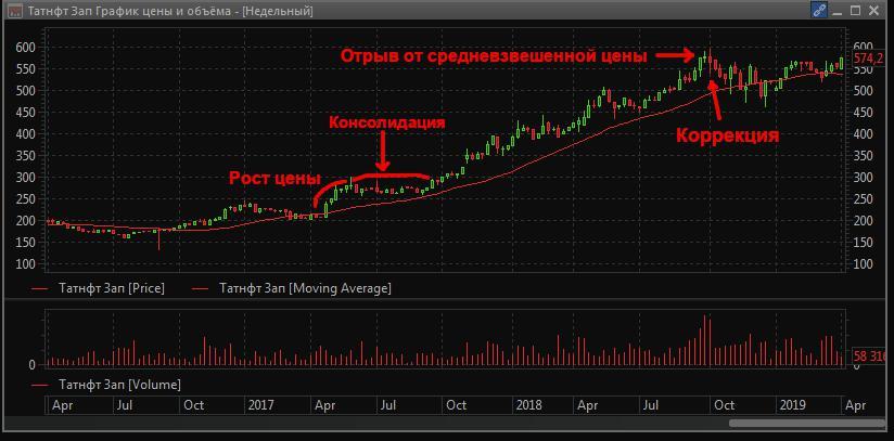 Недельный график цены привилегированных акций «Татнефти»
