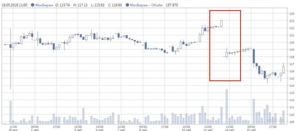 Дивидендный гэп в акциях Московской биржи