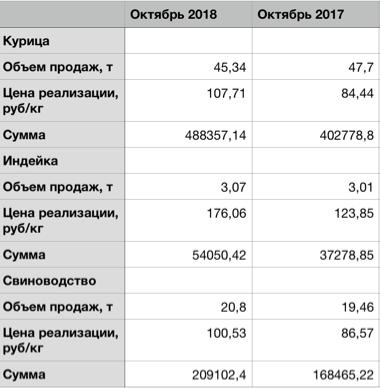 Операционные результаты группы «Черкизово» за ноябрь 2018 года