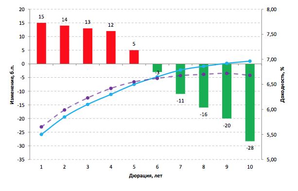 Рис. 5. Стратегия «изменение угла наклона кривой». Пример уплощения кривой.