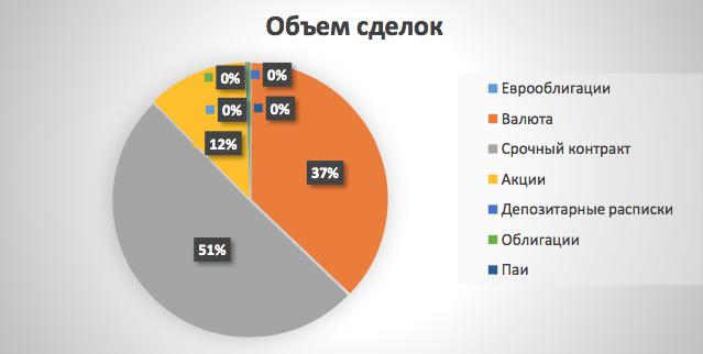 Рис. 2. Средняя доля финансовых инструментов в объеме торгов
