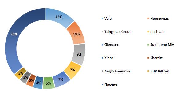 Доли компаний на рынке никеля, %