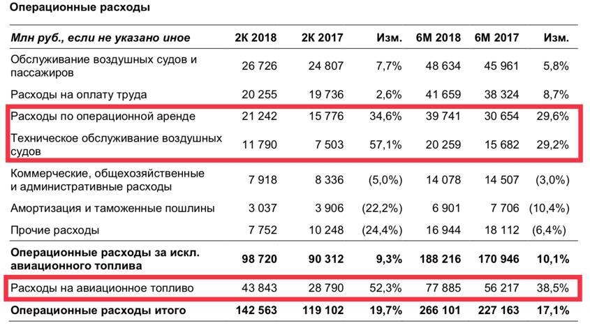 Рис. 5. Фрагмент из отчёта о финансовых результатах компании «Аэрофлот»