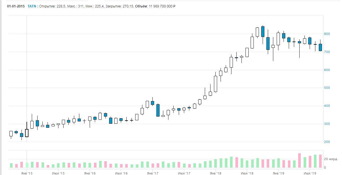Месячный график обыкновенных акций «Татнефти». Изображение с сайта МосБиржи