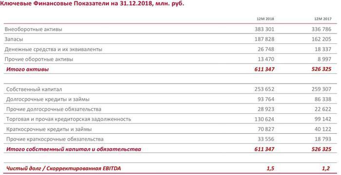 Рис. 5. Ключевые финансовые показатели «Магнита» на 31.12.2018, млн руб.