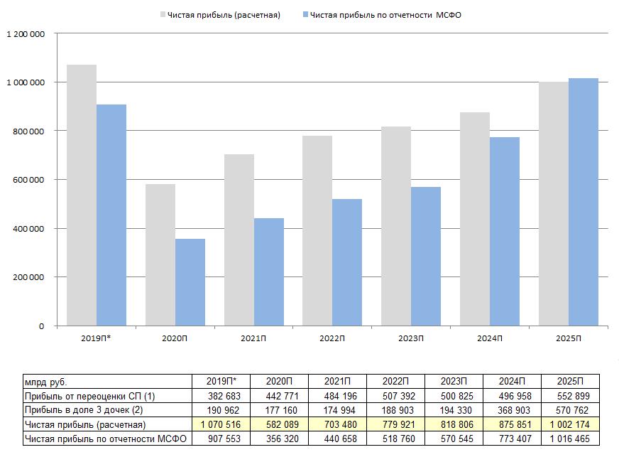*большое значение чистой прибыли за 2019 год связано с продажей долей в СП