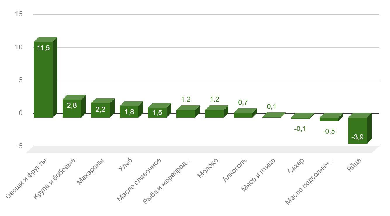 Рис. 3. Изменение цен на продукты за январь-февраль 2019 года, в %. Источник: http://www.gks.ru/bgd/free/B04_03/IssWWW.exe/Stg/d04/41.htm