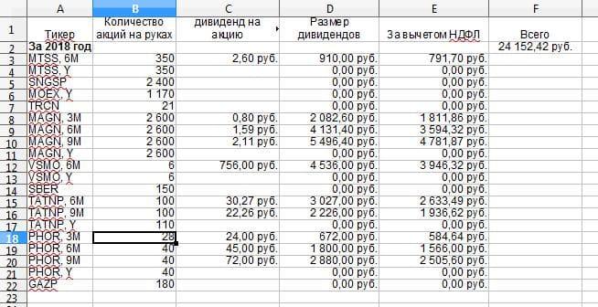 Рис. 4. Таблица учёта дивидендов и купонов