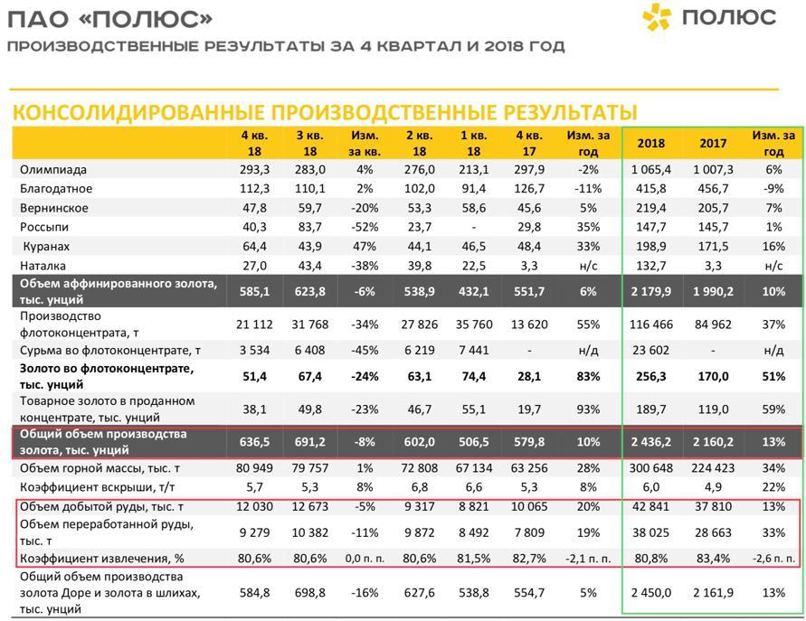 Рис. 2. Производственные результаты ПАО «Полюс» за IV квартал и 2018 год