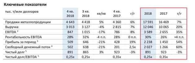 Рис. 6. Ключевые финансовые показатели НЛМК за 2018 год и IV квартал 2018 года