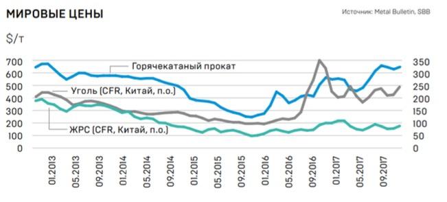*Данные из годового отчета ПАО «НЛМК»