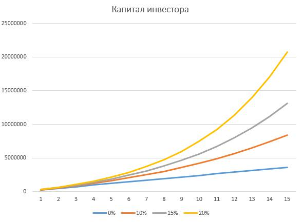 Эффект сложного процента. Изменение размера капитала в зависимости от размера доходности и продолжительности временного отрезка