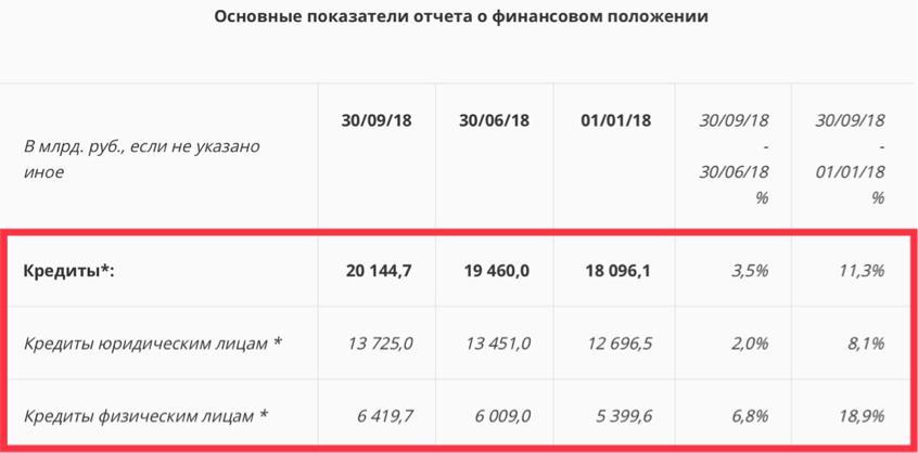 Рис. 5. Данные из отчётности Сбербанка за 9 месяцев