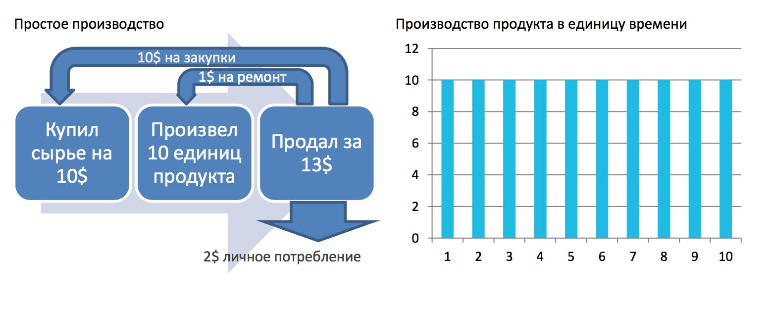 Рис. 1. Простое производство и его эффективность производства продукта в единицу времени.