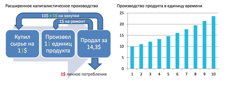 Рис. 2. Расширенное капиталистическое производство и его эффективность производства продукта в единицу времени.