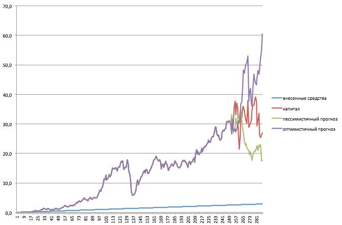 Рис. 2. Гипотетический график изменения размера капитала. Ось z - млн. рублей, ось y  - месяцы.
