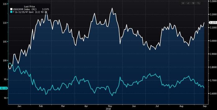 Рис. 1. График изменения цены и доходности 30-летних US Treasuries с начала 2018 года. Левая ось — цена, правая — доходность. Данные на 14.09.2018. Источник: Bloomberg