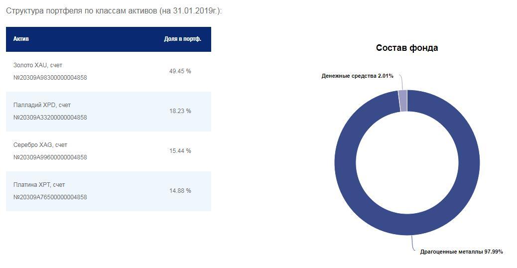 Структура активов фонда «ВТБ – фонд драгоценных металлов»