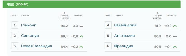 Рис. 2. Лидеры индекса экономического развития