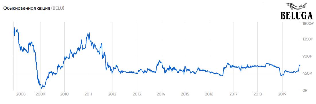 Котировки акций компании «Белуга» на Московской бирже
