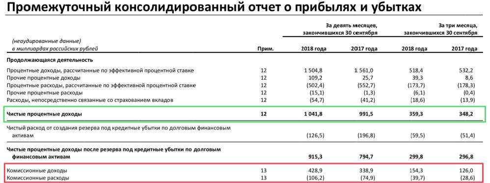 Рис. 7. Отчётность Сбербанка за 9 месяцев 2018 года по МСФО