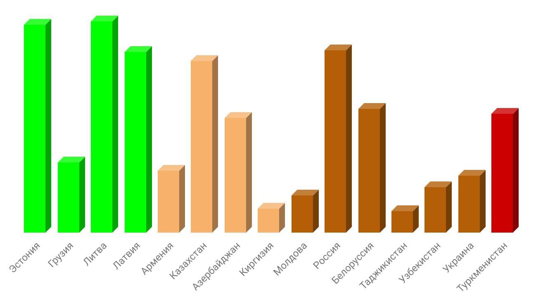 Рис. 8. Объём ВВП на душу населения и рейтинг экономической свободы (показан цветом). Источник: https://www.heritage.org/index/explore?view=by-variables&u=636873352634214447