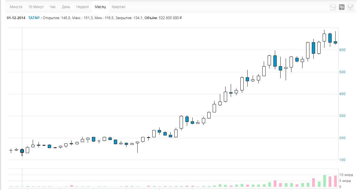 Рис. 3. Месячный график привилегированных акций «Татнефти». Изображение с сайта МосБиржи
