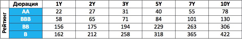 Табл. 3. Значения номинальных спредов, бп. (1 бп = 0,01%), округлены для более простого восприятия